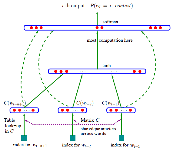 Neural Network of Neural Probabilistic Language Model